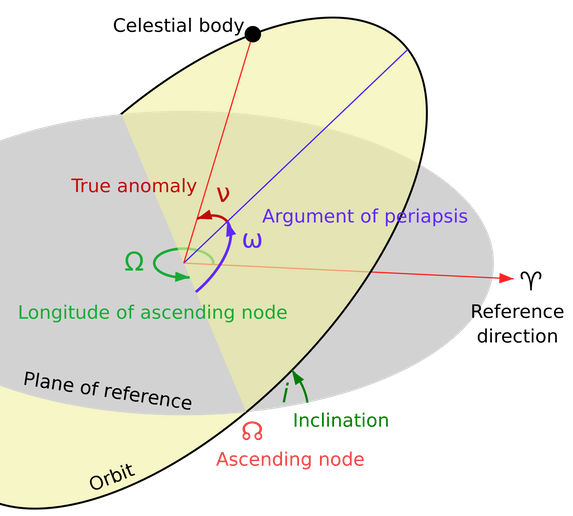 "Astrometry is devoted to obtaine orbital parameters.  Three quantities, a, e, T plus three angles i, ω, Ω collectively define the position of the body and its orbit at any given time t.  They are deduced by the positions provided by the Astrometric Research.  In the special case of a parabolic orbit, different than the elliptic shown in the figure above, the semi major axis which is infinite is replaced by the perihelion distance q, which defines the size of the parabola.  In the figure, the object defined as ""Celestial body"" can be a planet, asteroid, comet or an artificial satellite.  The orbital elements of newly discovered comets and asteroids, collectively named Minor Bodies of the Solar System are always poorly defined, reason why they are prone to be lost.   Massive amounts of high quality positions, obtained by worldwide Astronomical Observatories equipped for astronomical positional research are then urgently needed by the scientists.  The International Astronomical Union's  Division F, Minor Planet Center based at the Harvard-Smithsonian Center for Astrophysics, at Cambridge, Massachusetts, USA.    This is the official body caring these aspects of Positional Astronomy on behalf of the global scientific research astronomical community (International Astronomical Union, IAU).  Also, some asteroid and comet discoveries of previous decades can be lost because not enough observational data had been obtained at the time to determine a reliable enough orbit.   Reliable enough to allow to know where to look for re-observation at future dates.  Sometimes, a newly discovered object turns out to be a rediscovery of a previously lost object, which can be determined by calculating its orbit backwards into the past and matching calculated positions with the previously recorded positions of the lost object.   In the case of comets this is especially complex because of nongravitational forces that can affect their orbits.        Commercial rationale  The interest is not only scientific.  There are today several well funded initiatives devoted to the near future commercial exploitation of the impressive resources of minor bodies.  These are mainly mountain-like masses of high valued expensive metals like Platinum, Gold or Iridium.   The less lucky encounters being a mountain-like masses of nearly pure Iron or Manganese.  Planetary protection rationale  Nearly whoever remember the fearful astonishing footage arrived from Celiabinsk (Russia) last February 15, 2013.  An asteroid with extremely limited diameter, exploded around 20 km of altitude, leaving a destruction of windows which wounded ~1200 people.  The gravity of the effects left many in that military-industry oriented town imagine in the initial minutes it'd be an attack with a nuclear bomb detonated at high altitude, shortly before the followings at ground level.    An asteroid big enough to destroy a city strikes the Earth every 100 years.  The strategy of the entire Humanity for preventing disasters pass mainly thru the activity of Donald K. Yeomans, today the manager of NASA's Near-Earth Object Program Office at the Jet Propulsion Laboratory in Pasadena, California, USA.   The Near-Earth Objects Program Office at JPL, along with the Minor Planet Center of the Harvard-Smithsonian Center for Astrophysics, at Cambridge, Mass., USA, helps coordinate the search for, and tracking of, asteroids and comets passing into Earth's neighborhood, to identify possible hazards to Earth.      It says there is evidence of 26 explosions in the upper atmosphere between the year 2000 and 2013, ranging in energy from 1 to 600 kilotons.   Donald K. Yeomans visible in the video here on right side, is the same Astronomer who personally kindly provided to the Author of these notes, Roberto Alfano, academic texts published by NASA documenting the then most updated data reduction techniques available to the Astrometric community astronomers.   The video below, illustrates the frequency and power in kiloton of TNT of the recent encounters the Earth made with asteroids.          Laplace:   how to deduce orbital elements from measurements        Astrometry is devoted to obtaine orbital parameters.  Three quantities, a, e, T plus three angles i, ω, Ω collectively define the position of the body and its orbit at any given time t.  They are deduced by the positions provided by the Astrometric Research.  In the special case of a parabolic orbit, different than the elliptic shown in the figure above, the semi major axis which is infinite is replaced by the perihelion distance q, which defines the size of the parabola.  In the figure, the object defined as ""Celestial body"" can be a planet, asteroid, comet or an artificial satellite In this section, we'll deepen the relation between Astrometric Research and Orbit Calculations enters in the conversion of the Astrometric celestial positions to an orbit, by mean of Laplace's method, by the name of the French mathematician and astronomer Pierre-Simon marquis de Laplace, who first derived it.   To define completely an orbit in the space, the quantities:                                              ( a,  e,  T,  i,  ω,  Ω )      Three quantities, a, e, T plus three angles i, ω, Ω collectively define the position of the body and its orbit at any given time t.  They are deduced by the positions provided by the Astrometric Research.  In the special case of a parabolic orbit, different than the elliptic shown in the figure above, the semi major axis which is infinite is replaced by the perihelion distance q, which defines the size of the parabola.  In the figure, the object defined as ""Celestial body"" can be a planet, asteroid, comet or an artificial satellite      collectively termed orbital elements (see figure on right side) have to be known.  The first two parameters above specify the size and the shape of the orbit in its orbital plane, while the other three define the orientation of the orbit with respect to the ecliptic plane, say that one complanar to the orbits of the majority of othe planets.   Since, in general, six elements are required to specify completely the orbit in space, it follows that six independent quantities must be obtained by the observations.   A single observation gives only two quantities (α, δ), in terms of the angular coordinates named Right Ascension α and Declination δ of the body.   And that's why total three different sets of observations are required to start to define its orbit.  The orbital elements are:    a      length of the semi major axis, the orbital size;    e      eccentricity, the orbital shape;    i      inclination.  Angle between the orbital plane and the plane of the ecliptic;   Ω     longitude of the ascending node. Angle from the vernal equinox along the ecliptic plane to the point of intersection of orbital plane with the ecliptic plane, defining where the orbit pins;   ω     argument of the perihelion.  Angle measured from the ascending node to the perihelion point;   T      time.  Position of the body in its orbit at the time of perihelion passage, used as a reference time to define the position of the body at other times. Along the following derivation, we'll assume the object subject to the only influence of the Sun's gravitational field, thus excluding other relevant influences, e.g. by the most massive plantes.    Let, at any given time t, the heliocentric equatorial rectangular coordinates of the orbiting body with respect to the plane of the celestial equator, be denoted:   for the comet   (x, y, z)  for the Earth    (X, Y, Z) All celestial positions, extremely close satellites for telecommunications, planets or extremely far galaxies, since centuries are represented by two coordinates.   Two angles named Right Ascension and Declination.  The figure maps in arcminutes these coordinates for the ""Blue Straggler Stars"" candidates imaged in the Sculptor and Fornax constellations.  The red concentric ellipses indicate tidal and core radii. The small circles (magenta on the web) indicate the area within the tidal radii of the globular clusters in Fornax (abridged by Mapelli, M. et al./2009)       All celestial positions, extremely close satellites for telecommunications, planets or extremely far galaxies, since centuries are represented by two coordinates.   Two angles named Right Ascension and Declination.  The figure maps in arcminutes these coordinates for the ""Blue Straggler Stars"" candidates imaged in the Sculptor and Fornax constellations.  The red concentric ellipses indicate tidal and core radii. The small circles (magenta on the web) indicate the area within the tidal radii of the globular clusters in Fornax (abridged by Mapelli, M. et al./2009)        Let their heliocentric distances be r and R which are given by:                                        r2  =  x2 + y2 + z2                                R2  =  X2 + Y2 + Z2    Then, with reference to the triangle below at right side, being:  very small the mass of the orbiting body; M      mass of the Sun; me      mass of the Earth;   the acceleration of the celestial body center of mass with respect to is reduced to:                                d2x/dt2  =  - G M x / r3    and, the acceleration of the center of mass of the Earth, results:                                d2X/dt2  =  - G X (M + me)/R3    At any instant of time the motion of an orbiting object, natural or artificial, depicts a different triangle.  Its sides and angles are the distances r, R, ρ and the angle θ.  Because of the fact there are > 2 bodies in the system,  the solution of this triangle cannot have the infinite precision of the purely geometric calculations. The future position of a celestial body, known on the base of a set of orbital elements, cannot be known with infinite precision.  As an example, imagine a system Sun-Earth-Asteroid, and let the Asteroid be orbiting the Sun with a period of revolution e.g. 1 year.  In general, after 1 year, the distances r, R, ρ and the angle θ shall be be observed different than what hinted by newtonian mechanics.  A tendence to lose celestial objects which can only be countered by a massive flow of new astrometric positions (α, δ) of high quality, refreshing the set of orbital parameters.  High quality meaning that the vectorial sum of the residuals along both axes (α, δ) has to be < 2""   At any instant of time the motion of an orbiting object, natural or artificial, depicts a different triangle.  Its sides and angles are the distances r, R, ρ and the angle θ.  Because of the fact there are > 2 bodies in the system,  the solution of this triangle cannot have the infinite precision of the purely geometric calculations. The future position of a celestial body, known on the base of a set of orbital elements, cannot be known with infinite precision.  As an example, imagine a system Sun-Earth-Asteroid, and let the Asteroid be orbiting the Sun with a period of revolution e.g. 1 year.  In general, after 1 year, the distances r, R, ρ and the angle θ shall be be observed different than what hinted by newtonian mechanics.  A tendence to lose celestial objects which can only be countered by a massive flow of new astrometric positions (α, δ) of high quality, refreshing the set of orbital parameters.  High quality meaning that the vectorial sum of the residuals along both axes (α, δ) has to be < 2""     Let the celestial body's (artificial satellite, comet, asteroid, etc.) geocentric:  direction cosines of the be  l, m, n distance be ρ    then:                                 x  =  X  +   l ρ                                 y  =  Y  +  m ρ                                 z  =  Z  +  n ρ                                                                                        O - C   < 2 arcsecond                                            The direction cosines l, m, n are given in terms of the astrometric topocentric position of the celestial body, Right Ascension α and Declination δ:                                 l    =  cos α  cos δ                                 m  =  cos δ  sin α                                  n   =  sin δ    The last seven equations above are referred to the heliocentric equatorial rectangular coordinate X of the orbiting body (itself referred to the plane of the celestial equator) we have the second order differential equation:    d2ρ/dt2 l  +  2 dρ/dt  dl/dt  +  ρ d2l/dt2    =   - { GM (X + l ρ) / r3 }  +  G(M + me) X /R3     and, following a similar argument, other two equations in Y and Z.   Being θ  the angle between R and ρ, for the sides of the triangle in the figure above on right side, it may be derived that:                            r2  =  R2 +  ρ2 - 2 ρ R cos θ        By the projection of R in the direction of ρ:                                  R cos θ   =   -(l X  +  m Y  + n Z)    Solving the equation immediately above and the 2nd order differential equation before with respect to r and ρ, we have finally the possibility to obtain the celestial body heliocentric coordinates (x, y, z).     Their velocity components ( d x/d t,  d y/d t,  d z/d t ) can be derived for x  and  dx/dt  by:                                    x   =   X  +  l  ρ                                  d x/d t   =   d X/d t  +  ρ  d l/d t   +  l  d ρ/d t    and following similar equations also for y, dy/dt, z and dz/dt.  Knowing position and velocity of the comet, the orbital elements and hence the orbit can be determined from the method already discussed.  The actual computation involves a knowledge of the value l, m, n, X, Y, Z and their derivatives.  The values of X, Y, Z have ephemeridal origin.  From this data the values of the first derivative can be found out. The calculation of geocentric direction cosines, their first and second derivatives can be deduced from (at least) three observations of the celestial body.  These astrometric observation should ideally be equally spread along the time and however not excessively close each other.    Let the dates of observation be:                                                                      t1,  t2,  t3    The Right Ascension α and Declination δ for these three times are known. Here we will just show an approximate method of getting the first and second derivatives. In the actual practice, it is possible to use several other methods.   The average value of the first derivative of l for the time between t1 and t2 and between t3 and t2 is given by:                                d l12/d t   =   ( l2  -  l1 ) / ( t2  -  t1 )                                d l23/d t   =   ( l3  -  l2  ) / ( t3  -  t2 )     If the time intervals are similar, say if:                                                 t2  -  t1   ≈   t3  -  t2        then the value of  d l/d t  at time t2 is approximately equal to:                                      d l2/d t   =   ( d l12/d t  +  d l23/d t ) / 2     and same way for the second derivatives:                           d2 l2/d t2   =   ½ { d l23/d t  -  d l12/d t ) / ( t3  -  t1 ) }     Finally, they can be obtained similar relations for the first and second derivatives of m and n.    As known by analytic geometry, to define the equation of a conic section are necessary (at least) three of its points.   Transposing geometry to the dynamical celestial arena, the elements obtained from (at least) three sets of observations, define the initial orbit of the object.  To ameliorate the precision of the orbit integrated by the points (observations), more and more observations are necessary.  As a matter of fact, equations can be set up for the difference between the predicted (C, as Calculated) and the observed (O, as Observed) positions.   These can then be solved to get the corrections for the preliminary orbital elements, leading to a more accurate set of orbital parameters.  Such an orbit is called a definitive orbit.   The orbit calculated on the base of the six elements gives the position in the space of the body (asteroid, comet, satellite or planet).     The spatial position of the Earth, referred to Solar System's centre of mass, a point closely lying but not coincident with the Sun's centre of mass, does matter if we want to determine the body's celestial position.   The geometrical position of the Earth can be obtained from the ephemeris, tables used to find the position of the comet in the plane of the sky.    In the special case of comets, the orbit gets perturbed due to the other masses as comets enter the Solar System, and mainly by the most massive planets, Jupiter and Saturn.   When the comet is very distant by the Solar System's centre of mass, also the orbital perturbation caused by the other stars, has to be considered."