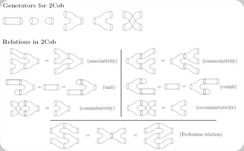 Cobordism basic generators and relations allow to sight part of the rational in the words pronounced above by David Deutsch.  The basic bifurcations and interferences allow and satisfy a wide spectra of mathematical relations.  An immediate direct step from the Topology at the Quantum level  to the Quantum Computation