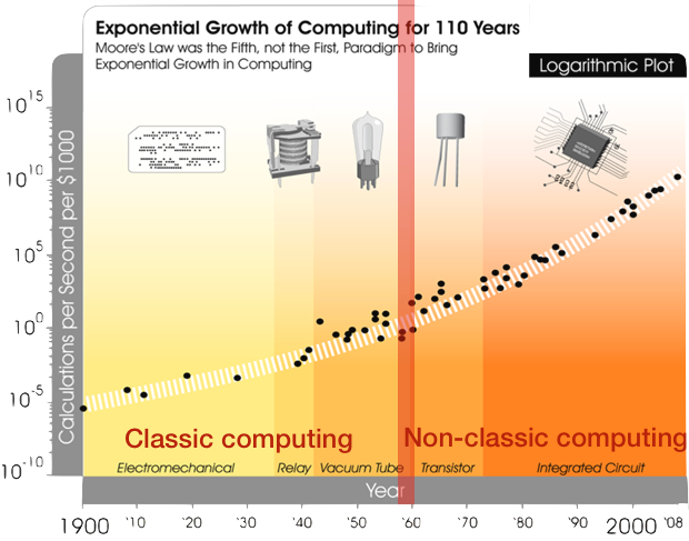 Computational power after nonlinear components introduction increased 1 million of billions of time