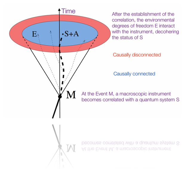 the measurement of a physical property by a macroscopic instrument, e.g. by an inspection in a Bottling Control, is subject to additional limits.  Only the properties of objects S and of the environment E into the causally connected (blue colour) volume of space, part of the future lightcone  of the Event M (the Measurement), shall be decohered.  This, means that the macroscopic measurement device A continues to remain in a super position of statuses for all what lies in the causally disconnected - red coloured - space
