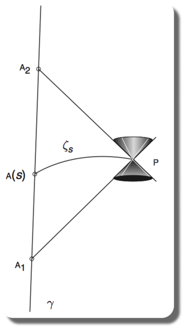 Essential measurement. Electromagnetic signalling from a light source at A1 to a mirror at P and its reabsorption in A2.   The true distance between the light source and the mirror is the geodetic curve ζs from joining the points P and A(S) (image credit De Felice, Bini 2010)
