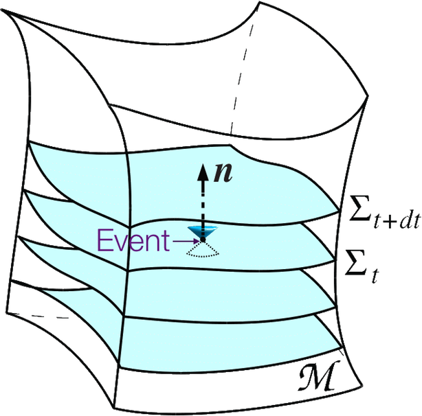 the Event after 1915 is a worldpoint part of a foliation (the manifold M).  A serie of spatial slices or leaves,  indexed by the time and where each slice is a surface of constant relativistic coordinate time (t, in the figure). The Event, at the vertex where the two light cones meet.  The slices are curved because part of a spacetime fabric warped by its own mass-energy content. In the most general case, the slice where the Event happens contains all the space, matter and energy existing in a Universe subspace. The Event acquired the meaning of worldpoint where it happens an exchange of energy