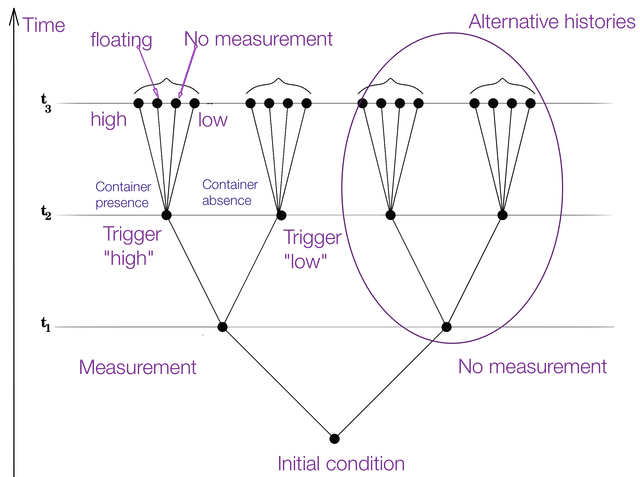 "Triggering process in a closed Environment. Given initial conditions, at time = t1 a measurement is made determining at successive time = t2 also a branching where no measurement happens (lowest shot in the sequence of above) because all of the underlying conditions are not met. The branch where it happens branches in two cases, following the fact that the Trigger gave out a ""high"" or ""low"" signal, respectively corresponding to:  (1) Container Presence  +  (2) Container Absence. The only case of Presence shown, furtherly developed in the four total conceivable cases at time = t3:  (1) Container Presence  +  (2) Floating  +  (3) Container Absence  +  (4) No measurement.  Analog considerations are valid for the branches above left blank"
