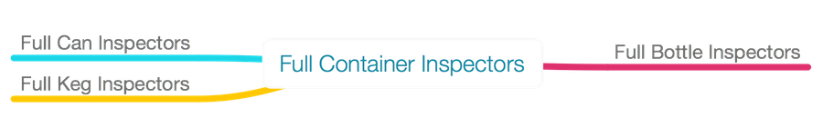 full container inspectors' classification based on the kind of containers