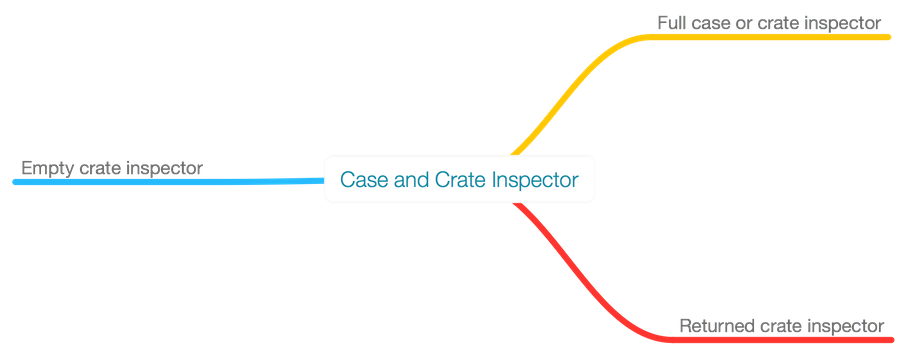 Classification of case and crate inspectors