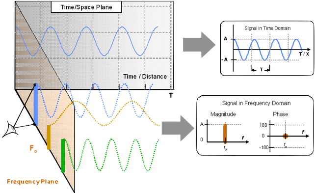 To the normally expected exponential function it can be summed the non-systematic effect of a leakage, thus changing the amplitude y and the non-harmonic overtones ν out of the ranges where these amplitudes, frequencies and dampings are expected.    Refer to the graphics above at right side, showing in the white-coloured area the normally expected dampings.        Analysing in the Frequency Domain  Here, ν0  is the resonance frequency of the crown-cork cap or the can's lid.  The analysis in the Frequency Domain:   simplifies many of the complex computations otherwise having to be performed in the Time/Space domain (see figure below); we can see more the Signals' peculiar features.   Today, however, the analysis in the Frequency Domain is rarely accomplished taking full advantage of its yet known possibilities.   If you'd investigate deeply what yet thirty years ago the Scientific, Aerospatial and Military applications were doing, taking advantage of the Frequency Domain analysis, you'd remain astonished.   Astonished comparing that with what the most modern, expensive Electronic Inspectors offer today.  How comparatively obsolete is, in the sad reality, the offer to Bottlers by the Food and Beverage Electronic Inspection Vendors.    As an example, in the Frequency Domain, we could also easily:   reshape a Signal,  suppress undesired parts of it;  enhance some frequencies; isolate a Signal that we wish to consider primary, from the influence of extraneous effects;  many others yet used in other applications Industrial, Aerospatial and Military; In brief, a container closed with some kind of metal closure, in the end is a single format.   Then one where each of the physical properties of non-harmonic resonance of the entire system:    cap  +  container  +  beverage  +  gas  +  conditions (environmental, dynamical)    where a correlation is established, lies in a certain expected range, occurs with some frequencies, etc.