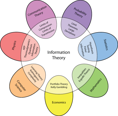 Information Theory is the core and the mind of the Electronic Inspection applied into Bottling Lines. Information Theory is the only key to reject defective products without to reject the correct.  It is an interdisciplinary field. The sectors directly related to the Electronic Inspection in the Food and Beverage Bottling Lines are: Physics, Statistics, Probability Theory, Communication Theory and Computer Science