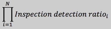 Inspection detection ratio