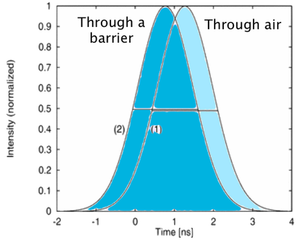 Intensity vs Time. Tunnel-effect hints to an interpretation of the events described by the Quantum Field Theory. In the example on left side, photons crossing air (1) or a barrier (2). When crossing the barrier they reach the opposite side ~ 1 ns before those which crossed the air, say 4.7 times faster than the maximum speed of light in vacuum postulated by Relativity (abridged by G. Nimtz, 2006)