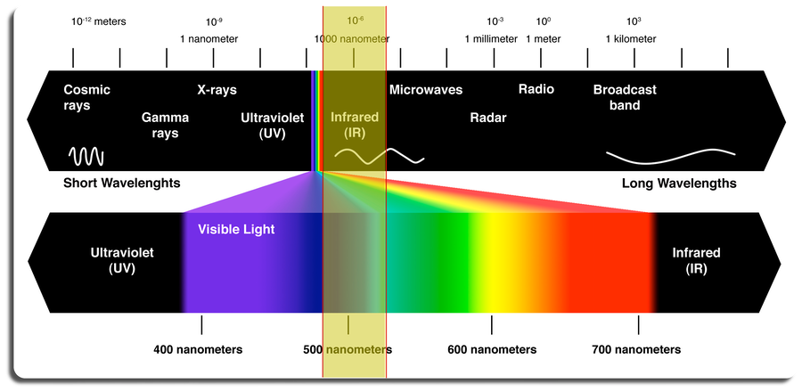 IR in the em spectrum. Marked yellow the Infrared (IR) band of the entire electromagnetic spectrum,  between visible ultraviolet (UV) & microwaves
