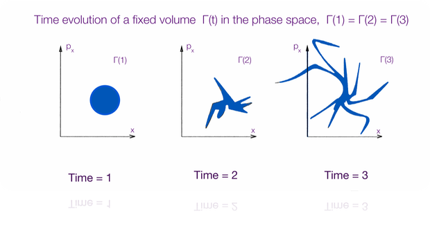 Liouville.  evolution of a defined volume Γ(t)  in the phase space.  The region Γ(t) represents the information we have about a system at three distinct and successive times t = 1, 2, 3.   Visibly, the information we have does not increase. Liouville's Theorem holds its full validity, included those mesoscopic and macroscopic space-time scales where the Optoelectronic devices in the Electronic Inspectors are sensible (abridged by image Susskind, 2005)