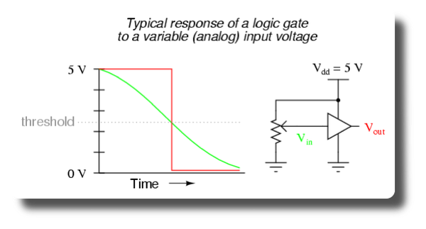 Logic gate versus input voltage