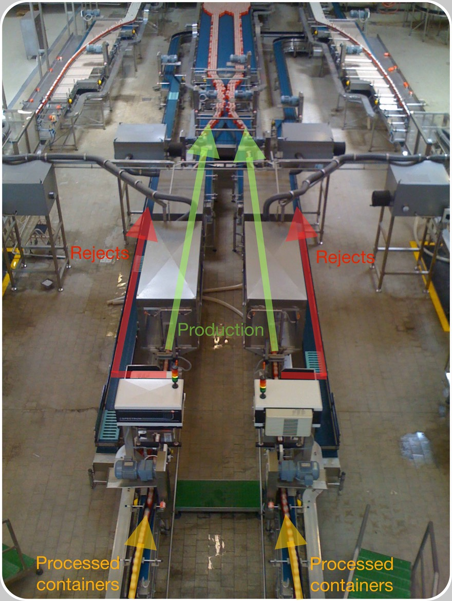 Low-res Dual 46000 cans-per-hour Standalone Full Can Inspection with Heuft Spectrum TX X-Rays Fill Level and Inductive Pressure check. Standalone (left) versus In-the-Machine (right) configuration.  At left side depicted two Standalone-configured Full Container Inspectors, each of them processing ~46000 cans-per-hour.  Their Binary Classification task reduced to a single deviation of the red-coloured Rejects out of the green-coloured Production flow.  All Containers entering each Inspector and going to be attributed an identity in the unique Shifting-Register by the unique Trigger, here named and orange-coloured as Production.  At right side, the In-the-Machine inspection system receives 4 additional digital inputs by 2 Machines, here a Filler and a Seamer, which in general may also be Capper, Closer, Labeller or Blowformer.  Also an additional outside blue-coloured for the Advanced Sampling.   A much deeper comparison of the two configurations, one only known to the Vendors, regards the total installation (mechanical, fitting, wiring, start-up, commissioning, training) timings.   However difficult may this result to be accepted, the in-the-Machine inspection configuration at right side needs >16 man*days when the Standalone at left side, needs <4 man*days.   Meaning that the complexity underlying the In-the-Machine delivery to the Bottler is >4 times bigger than for a relatively easy Standalone inspector.  Figures representing the full can inspection systems assuring the Quality of a 92000 cans-per-hour Canning Line