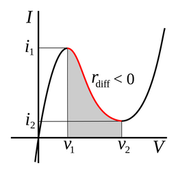 the negative differential resistance of the Tunnel-effect diode, in a current-voltage graph. The nonlinear and nonclassic feature of the diode identified in the red coloured negative differential electric resistance, base of its impressive speed performances.  The tunnelling effect is inherently very fast…, too fast when we consider that recent thorough testing has determined superluminal speed.  Superluminal if, and only if, the object is a unique instance existing in a single world