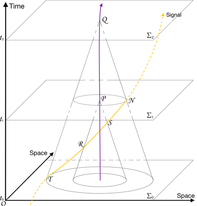 Past History and Signals. It is reasonable to ask: does each one Observer or Detector respond to every Event on his Past light cone ?    Question which may be reformulated as:  does the Past light cone supply the appropriate geometry on which to specify physical conditions ? …e.g., temperature, voltages, forces…?      The answer is negative, because:  to have knowledge about the geometry on a Past light cone does not grant predictive power regarding the Future of that Geometry.  Into the domain of the Future, influences flow from afar without ever once impinging upon the light cone.  What happens in and around the causal Past light cone is visible in the figure below where: a 2+1-dimensional space-time, where the third spatial dimension is not shown; ∑0, ∑1, ∑2 three 3D spatial hyper surfaces, crossed by the world-lines of a Detector and of a Signal; violet colour the world-line of a Detector or Observer; yellow colour the world-line of a Signal:  impinging at:  T (t0, ∑0) the causal Past light-cone of the Detector at Q (t2, ∑2),  R  the causal Past light-cone of the Detector at P (t1, ∑1); terminating at:  S  its causal interactions with the Detector at P (t1, ∑1); N  its causal interactions with the Detector at Q (t2, ∑2).  After this 4D point, the Signal disappears at all by the comoving celestial sphere centred around the Detector.
