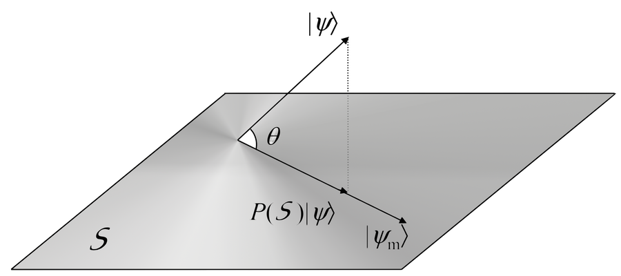 "Projection of a quantum vector on a subspace. John von Neumann: Logic and Space of Information      Signature of John Von Neumann, who created much of the Quantum logic and terminology            Oscillation characteristic values (eigenvalues) are modes of vibration, each one oscillating its own frequency, directly visible in this image of a drumhead (image credit J. Kreso, 1998-2010)      Basic Quantum Terminology  Coherent, typically applied to a system, in modern Physics is a synonimous of superimposed.  In this sense, superimposed (or, coherent) are the orthonormal eigenvectors constituting a base for the wave function Ψ, representing an object, however complex or massive may it be.   Then, decoherent means reduced by a measurement to one definite value (eigenvalue of the eigenstate), the only one we perceive in the multitude of alternatives.  How was it possible for the classic idea of superposition to generate the non-classic kind of logic of observables, input currents, output currents, valence band and gaps, underlying all designs based on semiconductor junctions ?    We'll answer quoting at length from the the creator of the Quantum Logic.   The Hungarian physicist and mathematician John von Neumann, delivered as an address September 2–9, 1954, where he expressed the spirit of his creation.   A fruitful spirit, after considering that all the Computers and Smartphones used to read this text, and not only all of the Industrial Machinery and Equipments, exist and are as performant as we know they are, because abandoned the old classic Logic and embraced John von Neumann's Logic:  ""If you take a classical mechanism of logics, and if you exclude all those traits of logics which are difficult and where all the deep questions of the foundations come in, so if you limit yourself to logics referred to a finite set, it is perfectly clear that logics in that range is equivalent to the theory of all sub-sets of that finite set, and that probability means that you have attributed weights to single points, that you can attribute a probability to each event, which means essentially that the logical treatment corresponds to set theory in that domain and that a probabilistic treatment corresponds to introducing measure.  I am, of course, taking both things now in the completely trivialized finite case.  But it is quite possible to extend this to the usual infinite sets.   And one also has this parallelism that logics corresponds to set theory and probability theory corresponds to measure theory and that given a system of logics, so given a system of sets, if all is right, you can introduce measures, you can introduce probability and you can always do it in very many different ways.  In the quantum mechanical machinery the situation is quite different.  Namely instead of the sets use the linear sub-sets of a suitable space, say of a Hilbert space.  The set theoretical situation of logics is replaced by the machinery of projective geometry, which in itself is quite simple.  However, all quantum mechanical probabilities are defined by inner products of vectors. Essentially if a state of a system is given by one vector, the transition probability in another state is the inner product of the two which is the square of the cosine of the angle between them.   In other words, probability corresponds precisely to introducing the angles geometrically.   Furthermore, there is only one way to introduce it.   The more so because in the quantum mechanical machinery the negation of a statement, so the negation of a statement which is represented by a linear set of vectors, corresponds to the orthogonal complement of this linear space.  And therefore, as soon as you have introduced into the projective geometry the ordinary machinery of logics, you must have introduced the concept of orthogonality.  This actually is rigorously true and any axiomatic elaboration of the subject bears it out.   So in order to have logics you need in this set of projective geometry with a concept of orthogonality in it.  In order to have probability all you need is a concept of all angles, I mean angles other than 90º.   Now it is perfectly quite true that in a geometry, as soon as you can define the right angle, you can define all angles.  Another way to put it is that if you take the case of an orthogonal space, those mappings of this space on itself, which leave orthogonality intact, leave all angles intact, in other words, in those systems which can be used as models of the logical background for quantum theory, it is true that as soon as all the ordinary concepts of logics are fixed under some isomorphic transformation, all of probability theory is already fixed.  What I now say is not more profound than saying that the concept of a priori probability in quantum mechanics is uniquely given from the start.  You can derive it by counting states and all the ambiguities which are attached to it in classical theories have disappeared.   This means, however, that one has a formal mechanism, in which logics and probability theory arise simultaneously and are derived simultaneously.  I think that it is quite important and will probably [shed] a great deal of new light on logics and probably alter the whole formal structure of logics considerably, if one succeeds in deriving this system from first principles, in other words from a suitable set of axioms.    All the existing axiomatisations of this system are unsatisfactory in this sense, that they bring in quite arbitrarily algebraical laws which are not clearly related to anything that one believes to be true or that one has observed in quantum theory to be true.   So, while one has very satisfactorily formalistic foundations of projective geometry of some infinite generalizations of it, of generalizations of it including orthogonality, including angles, none of them are derived from intuitively plausible first principles in the manner in which axiomatisations in other areas are."""