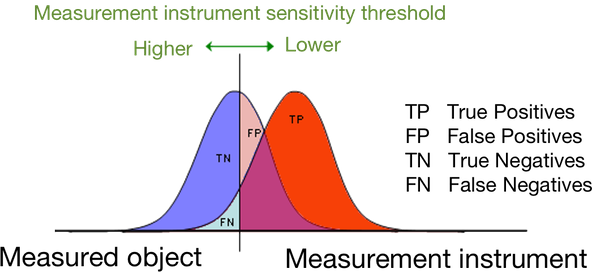 Imagine to process a statistically significative sample of bottles by mean of the Inner Pressure Inspection of an Electronic Inspector.  In the meantime, check one-by-one all rejects attribution. On the base of the Sensitivity threshold set, they'll arise their respective statistical distributions of the hits and of the misses, True Positives, False Positives, True Negative and False Negatives, like visible on side.   If you'd repeat the same identical test increasing two times the containers' speed, you'd see that the same Sensitivity of the former test is now corresponding to higher rejects TP + FP (abridged by  Jutta234/CC BY-SA 3.0/2006)