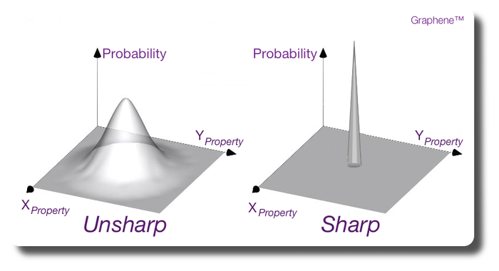 Sharp and unsharp information content about the status of an object derived by measures of its properties