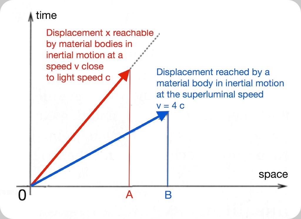 Superluminal motion. To have an idea of the yield of the experimental discovery by Guenter Nimtz and the group of researchers led by him,  it is necessary to recall that since 1905 all material bodies were assumed be moving always and only at velocities v < c, measured with respect to inertial reference frames. Velocities leaving them into the light-cone's external boundary. Boundary represented in the figure above by a dotted line getting out of the origin O(0,0).  In the example, the blue colour represents a body in superluminal motion at velocity v = 4c   All the surface under the dotted line was considered forbidden to whatever, be mattter or radiation.  Visibly the blue coloured vector displaces itself a distance OB > OA in a time shorter than that one necessary to the subluminal red coloured material body