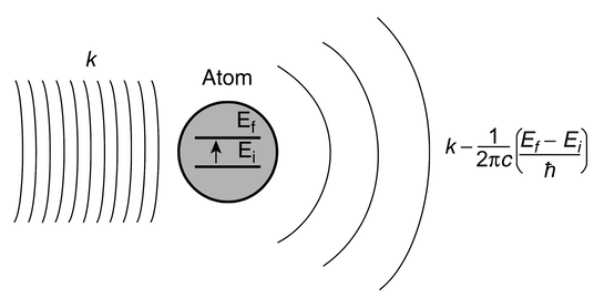 The Information conveyed by all electromagnetic Signals lies in their wave-front. Information encoded as a change in a physical property.  As an example, in the figure a group of  electromagnetic waves with a single mode of vibration k interact with a 2-state atom initially in the state Einitial.  The interaction let the atom transition its energetic level Einitial → Efinal.  After the interaction, the mode of vibration results reduced.  A change in the energy content equivalent to a Signal detected by the Detector of which the atom is part ( abridged by M.W. Evans, et al./2001)