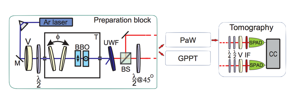 "Time in and out. layout of the Optoelectronics allowing to form an entangled state of the polarization of two photons, one of which is used as a clock to gauge the evolution of the second.  To an ""internal"" Observer that becomes correlated with the clock photon the other system appears in evolution, while to an ""external"" Observer that only observes global properties of the two photons, it looks static (figure credit Moreva, et al., 2013)"