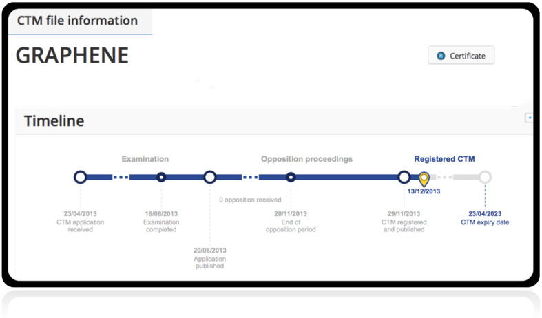 Timeline of Graphene registration