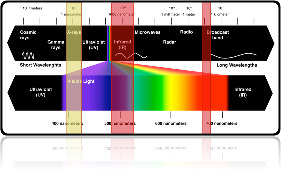 A benchmark of four different fill level technologies. γ-rays, X-rays, Infrared (IR) and High Frequency (HF) in the electromagnetic spectrum, based on the energies involved by mean of the  E  =  h v   fundamental formula (where  v  =  c / λ,  c speed of propagation of em waves in the vacuum,   λ wave length,  v frequency,  h  Panck's constant,  E energy of the photon).     In the case of the Bottling Controls the energy of a single γ-ray photon results ~ 100 000 000 000 times greater than that associated to an High Frequency (HF) at 21 MHz, minimising the false rejects rates related to ambient conditions' fluctuations (image adapted under Creative Commons 3.0)
